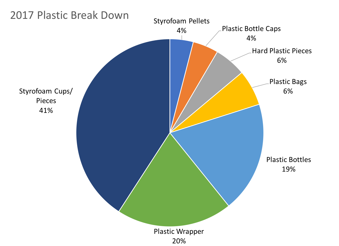 2017 Plastic Break Down.png