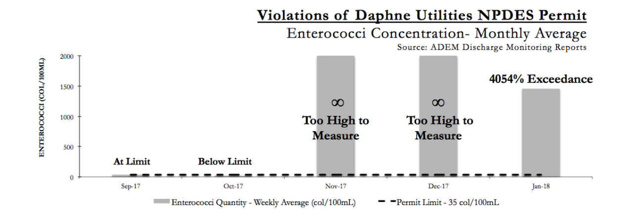 Graph showing self reported violations for Daphne Utilities since September.