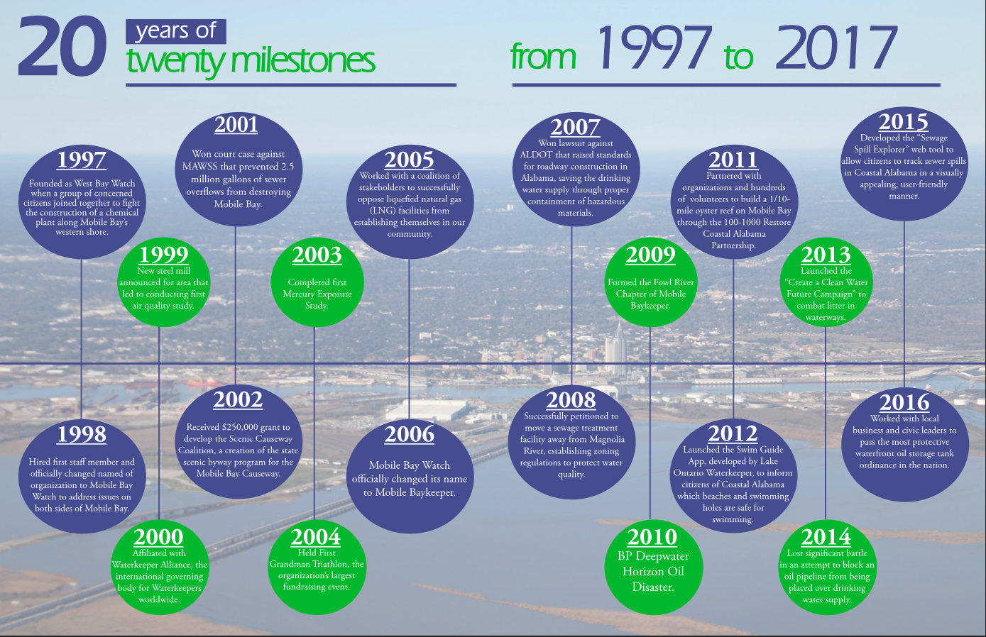 Above:  A timeline of 20 milestones in Mobile Baykeeper's history over the last 20 years. Click to enlarge.