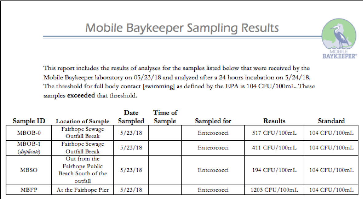 Above: Mobile Baykeeper's sampling results at different sites near the outfall break.