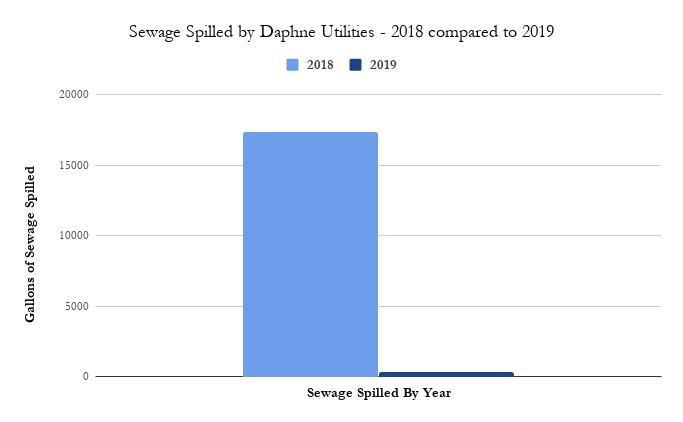 sewage-spills-daphne-alabama-chart.png