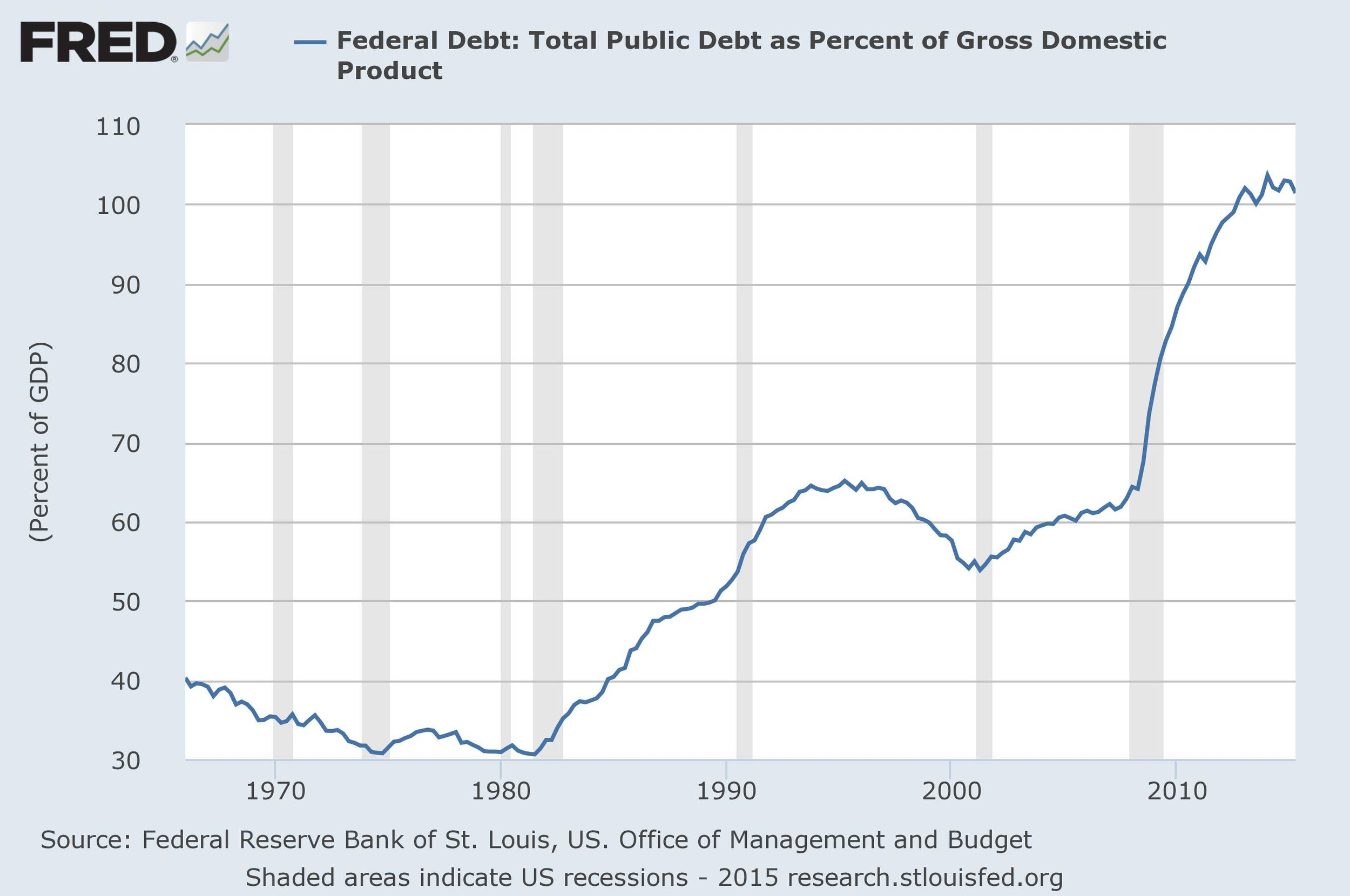 source: Office of Management and Budget, St. Louis Fed