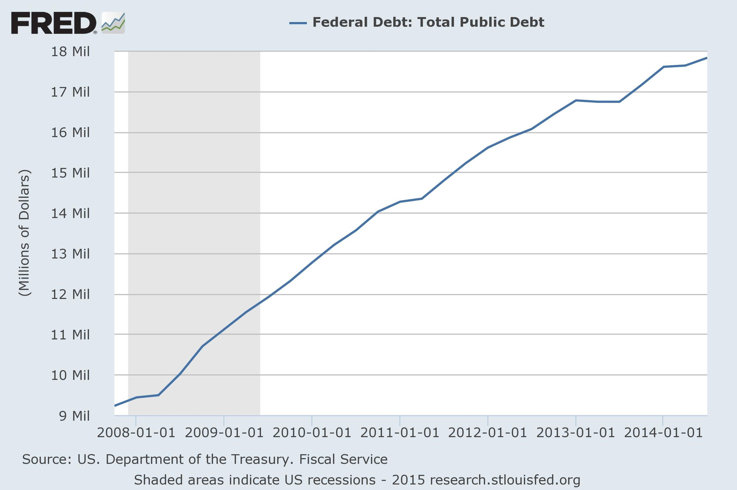 source: U.S. Department of the Treasury, St. Louis Fed