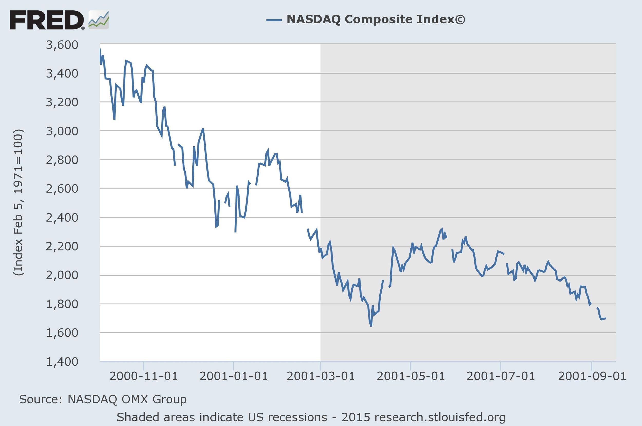 source: NASDAQ OMX Group, St. Louis Fed