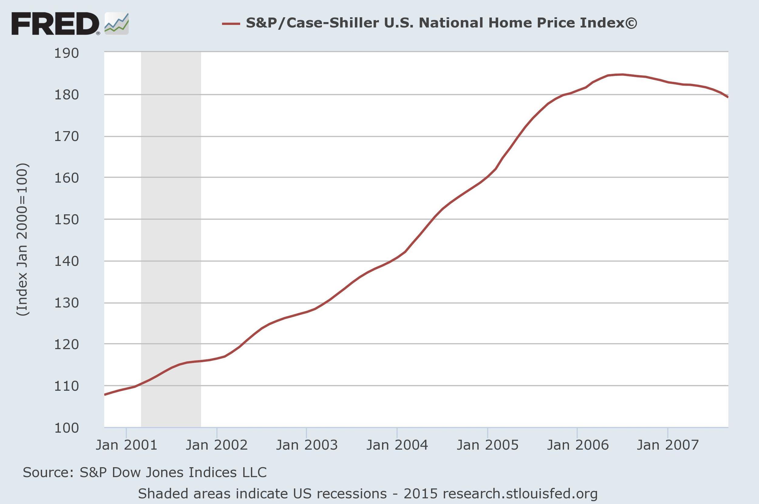 source: S&P Dow Jones Indices LLC, St. Louis Fed