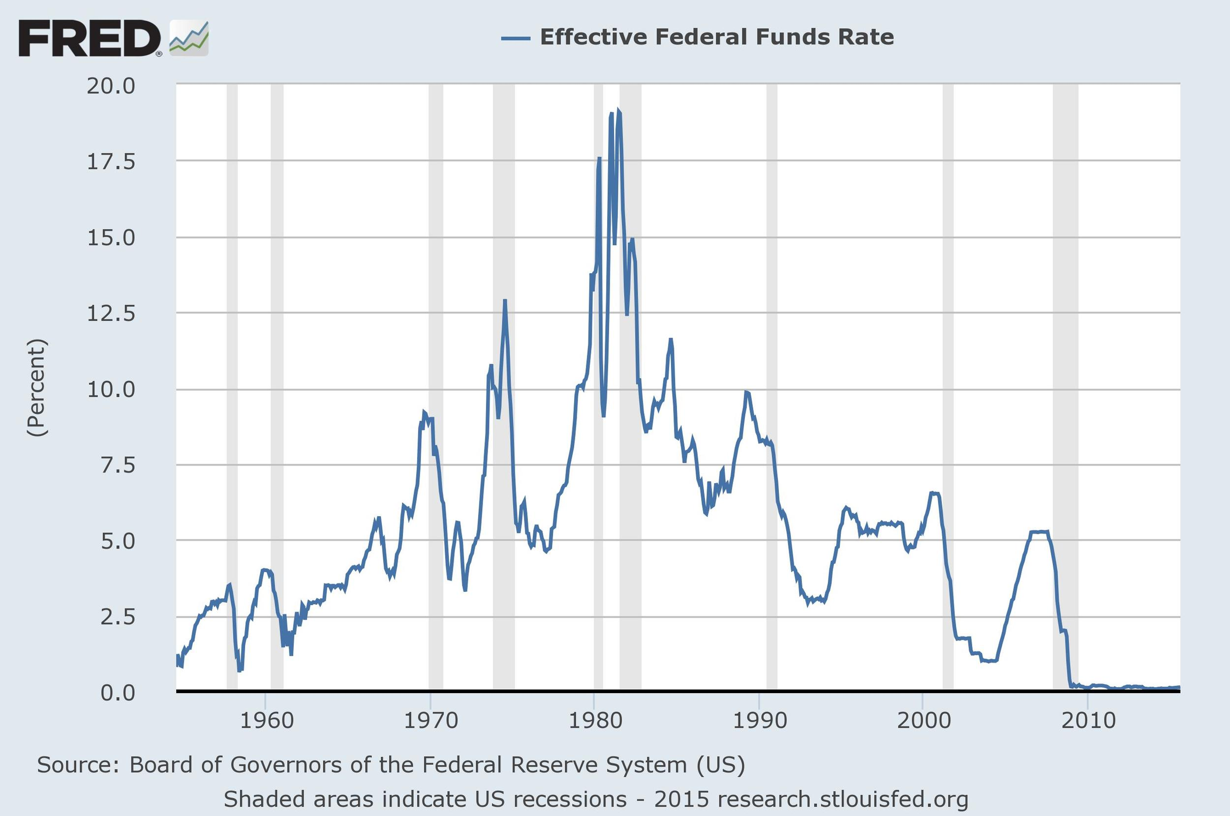 source: Board of Governors of the Federal Reserve, St. Louis Fed
