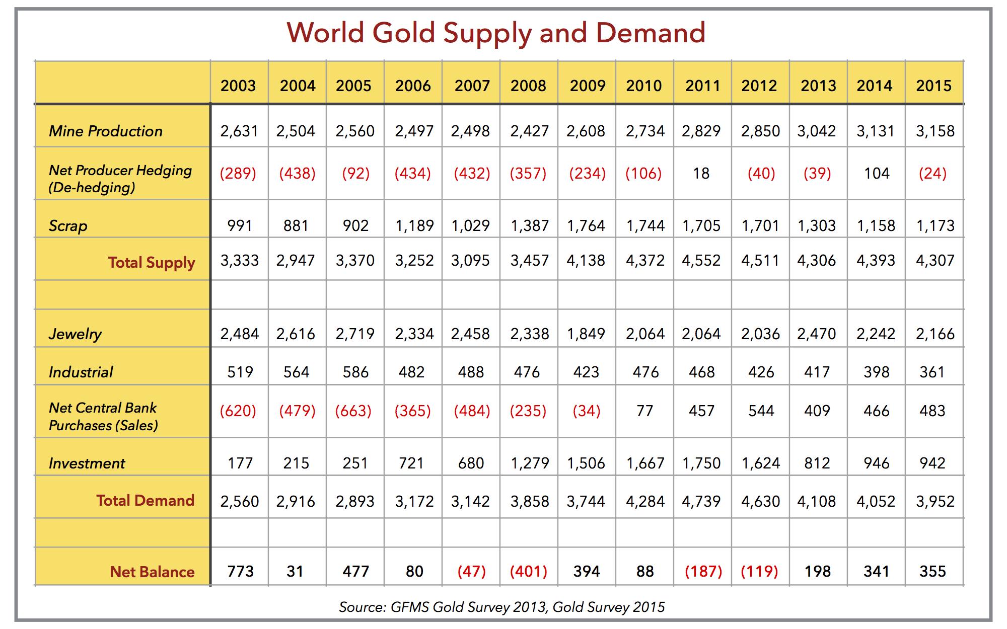 Gold Price Forecast True Vine Investments