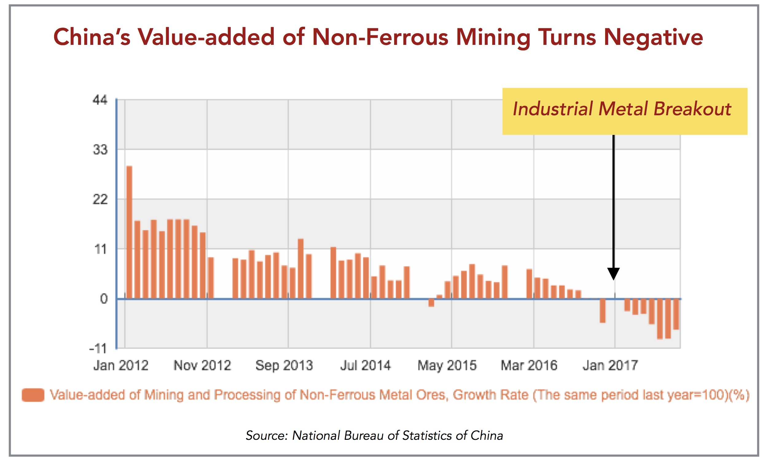 China Declining Mining Value Add.jpg