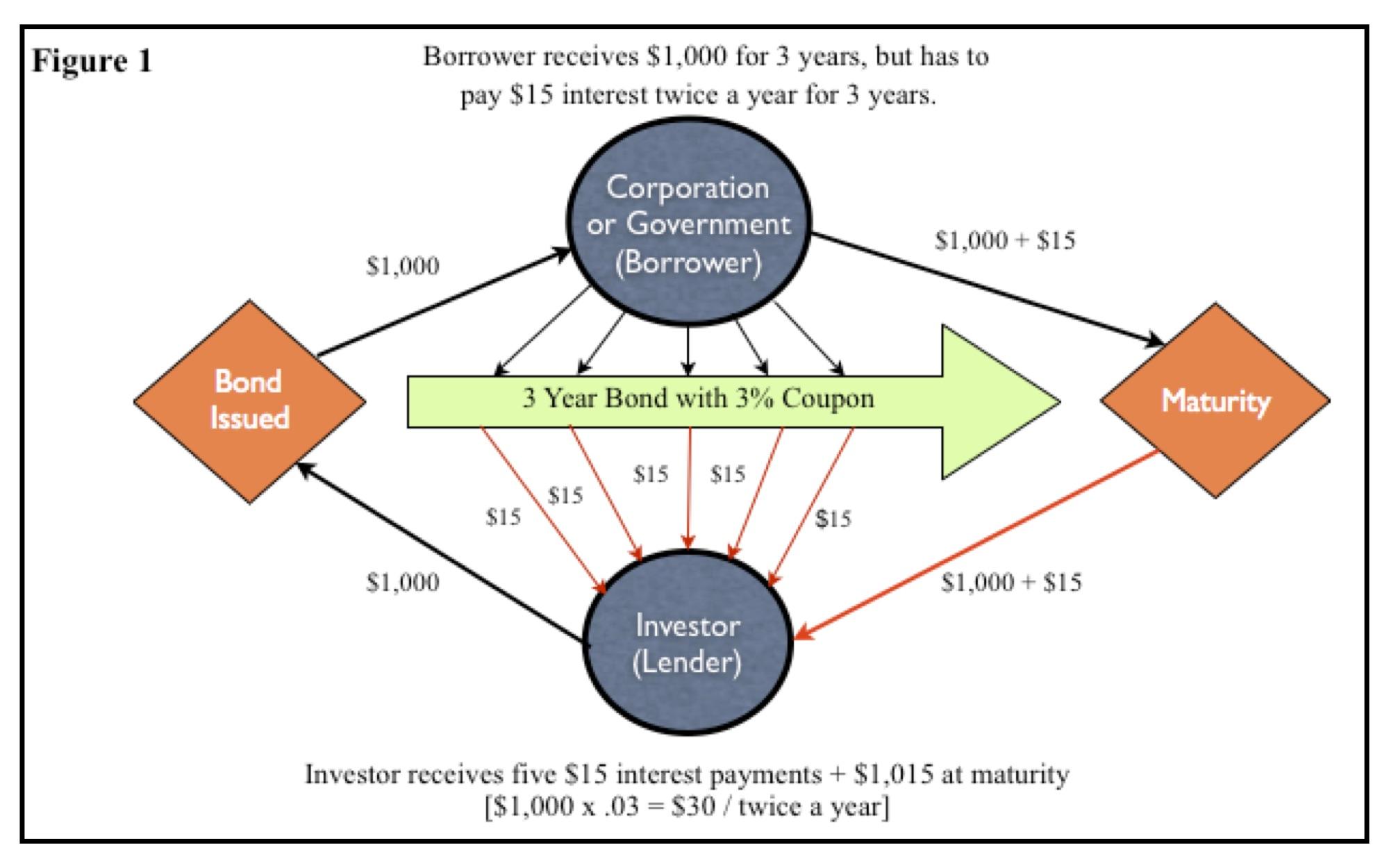 Bond Example.jpg