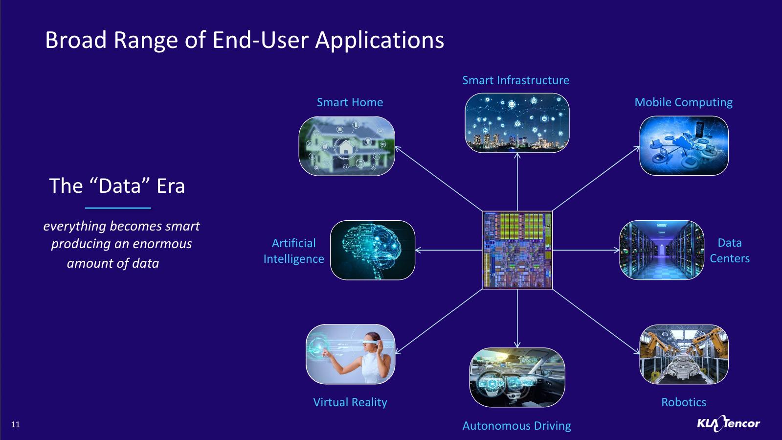 source: KLA-Tencor NASDAQ 39th Investor Conference    presentation   ;    click to enlarge