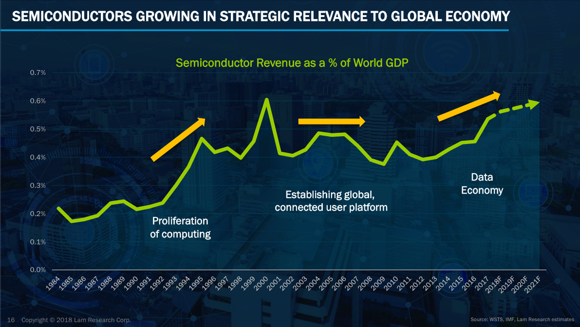 source: Lam Research investor    presentation   , WSTS, IMF;    click to enlarge