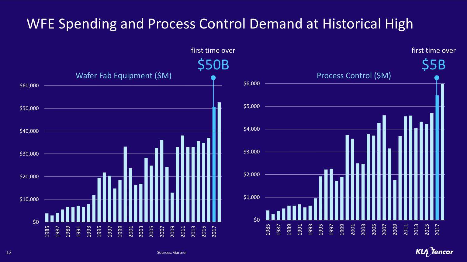 source: KLA-Tencor NASDAQ 39th Investor Conference presentation, Gartner;    click to enlarge