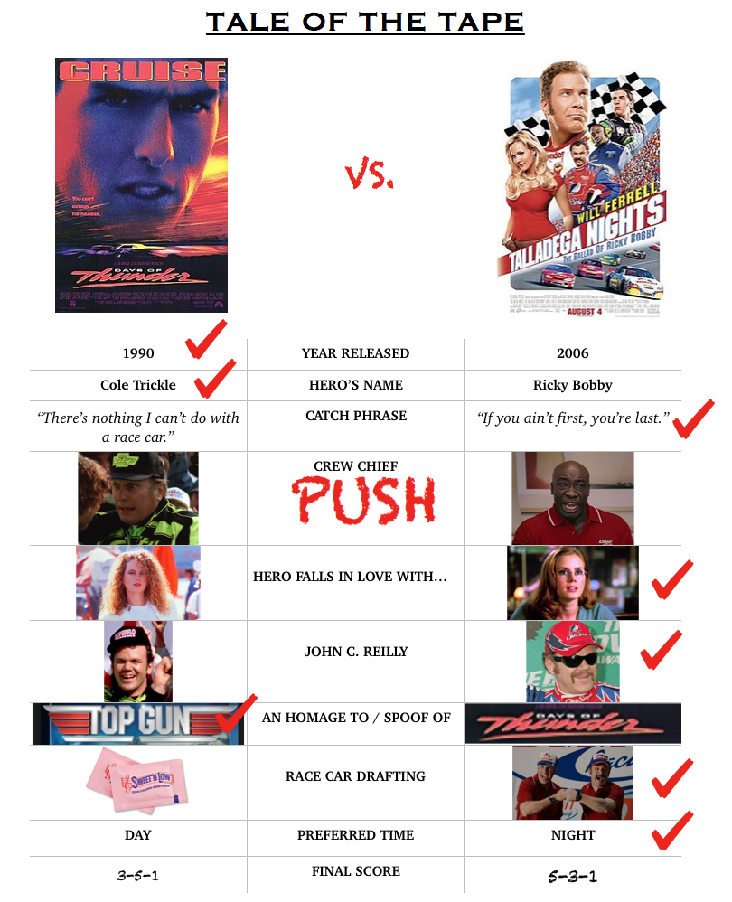 Days of Thunder vs  Talladega Nights: The Tale of the Tape