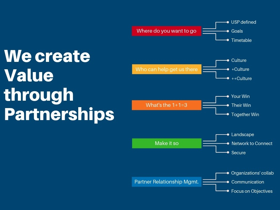 Partnerships -