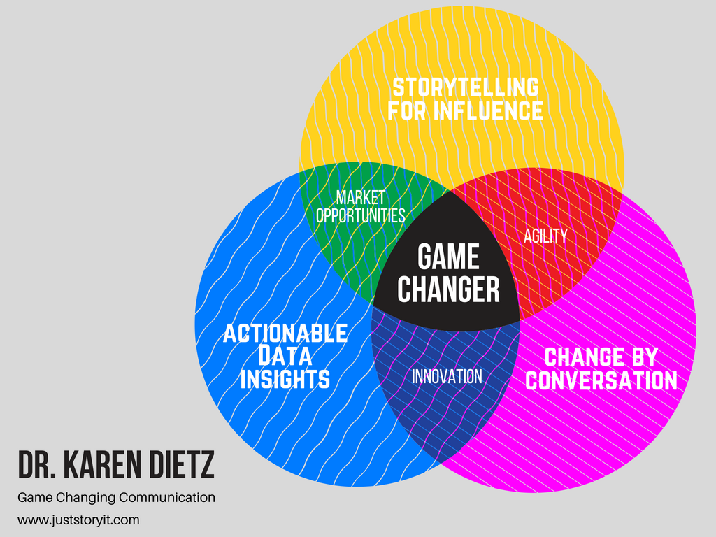 The trifecta of business storytelling skills for leaders is data storytelling, storytelling for change/transformation, and storytelling for influence.