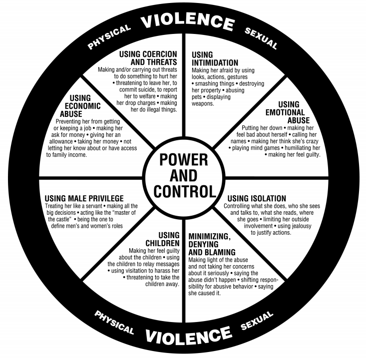 There are many versions of this image as well. This one was found at  https://www.loveisrespect.org/is-this-abuse/power-and-control-wheel/