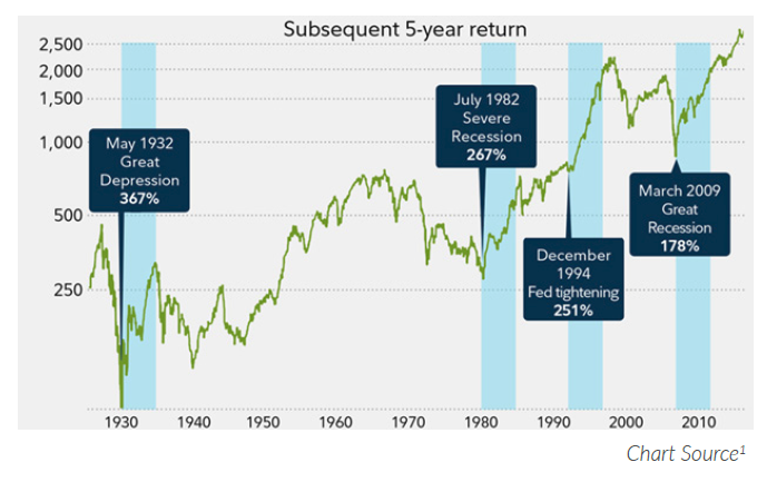 Don't Panic: Stock Market Fluctuations are Normal