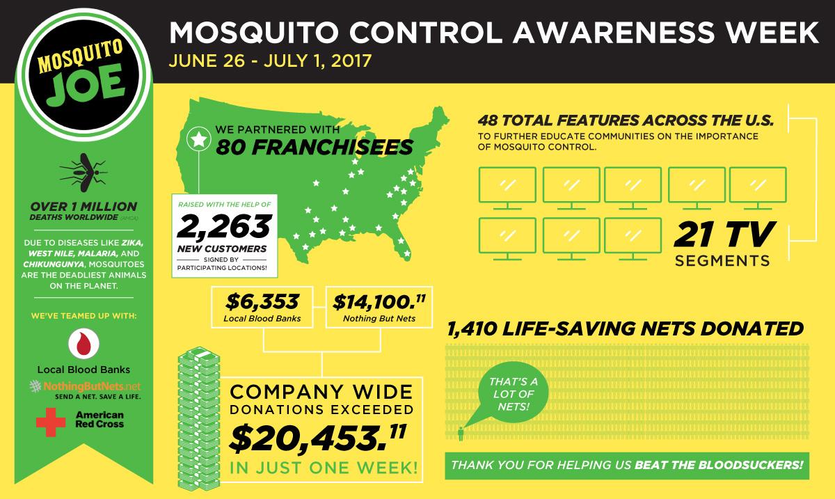 Mosquito Joe   Mosquito Control Week