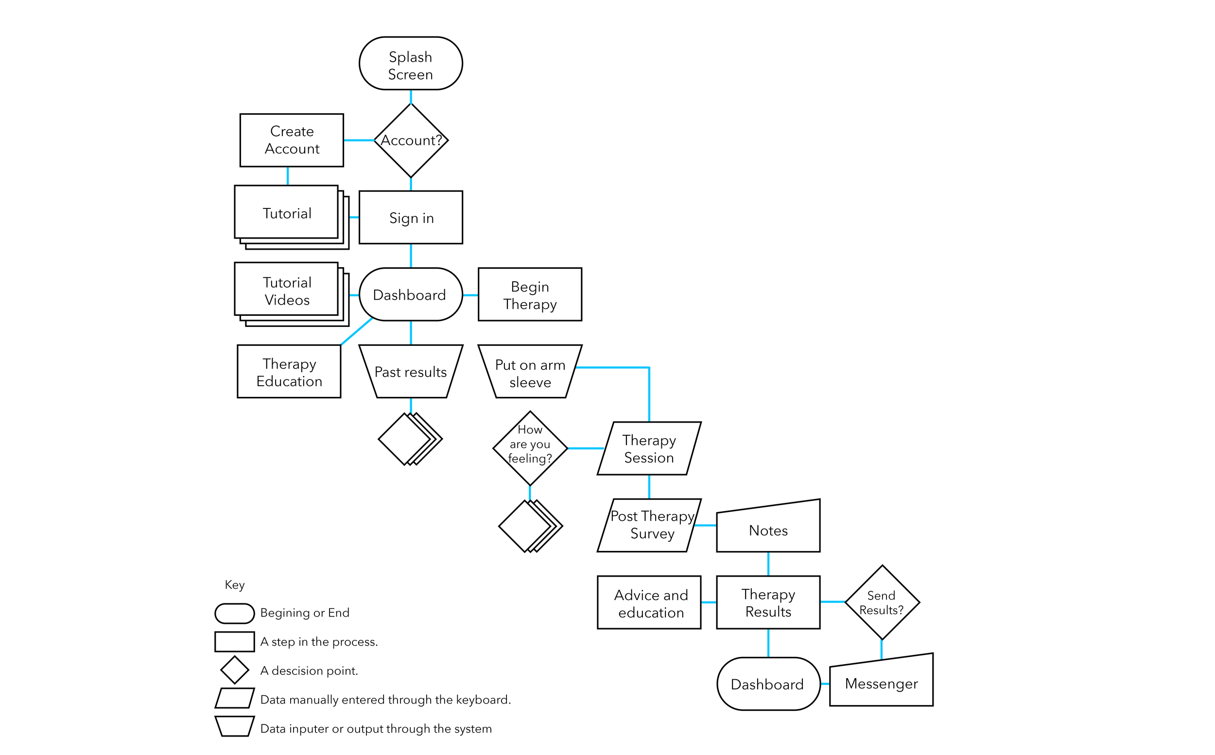 therapyinformationarchitecture.png