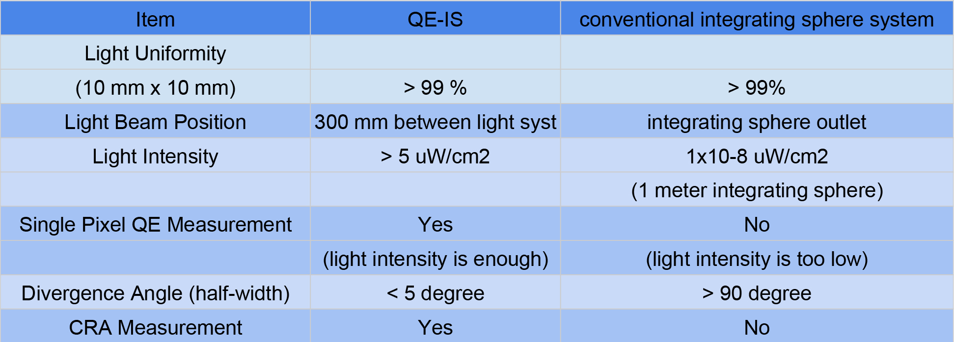 Comparison table:QE-IS with conventional integrating sphere system