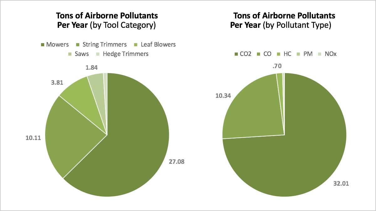 AGZA_GZ_OJAI_Emissions_Pie_Chart_16x9_1200.jpg