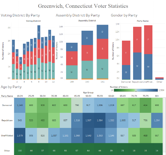 The 4 interactive charts of registration data