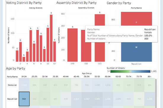 The charts display the number of women under 25 who are registered Republicans: 393