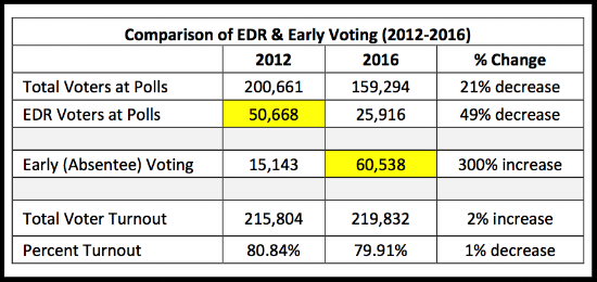 Election Day registration compared to Early Voting in 2012 and 2016