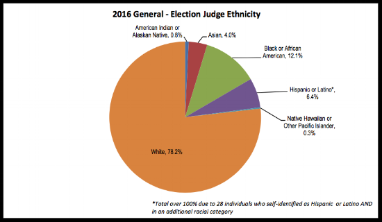 Election judge ethnicity in 2016