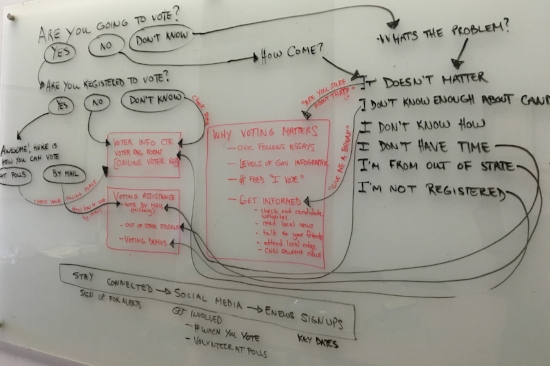 Whiteboard with brainstorming notes for RI Votes. Photo by Joe Graziano.
