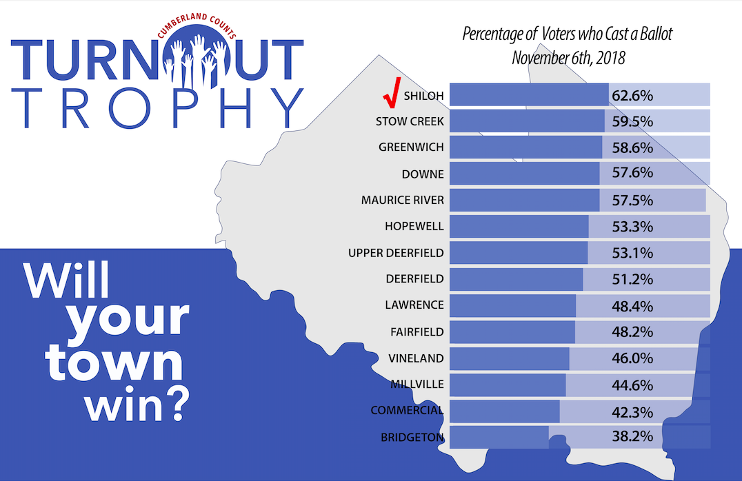 Infographic showing each town's final turnout in 2018. Graphic courtesy of Cumberland County.