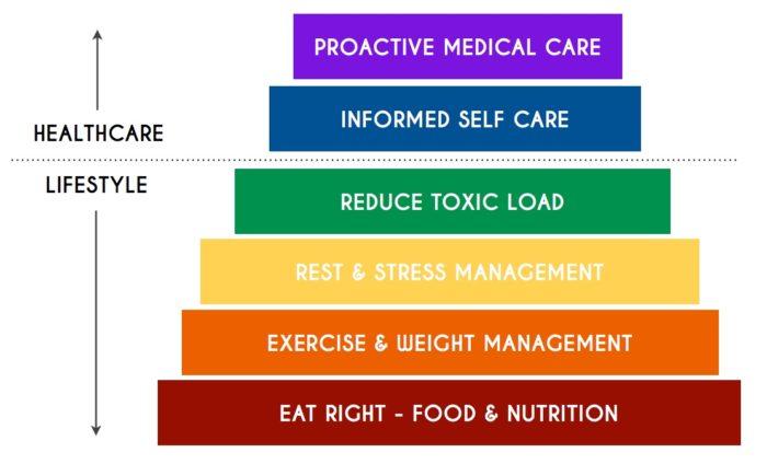 doTERRA Wellness Ladder