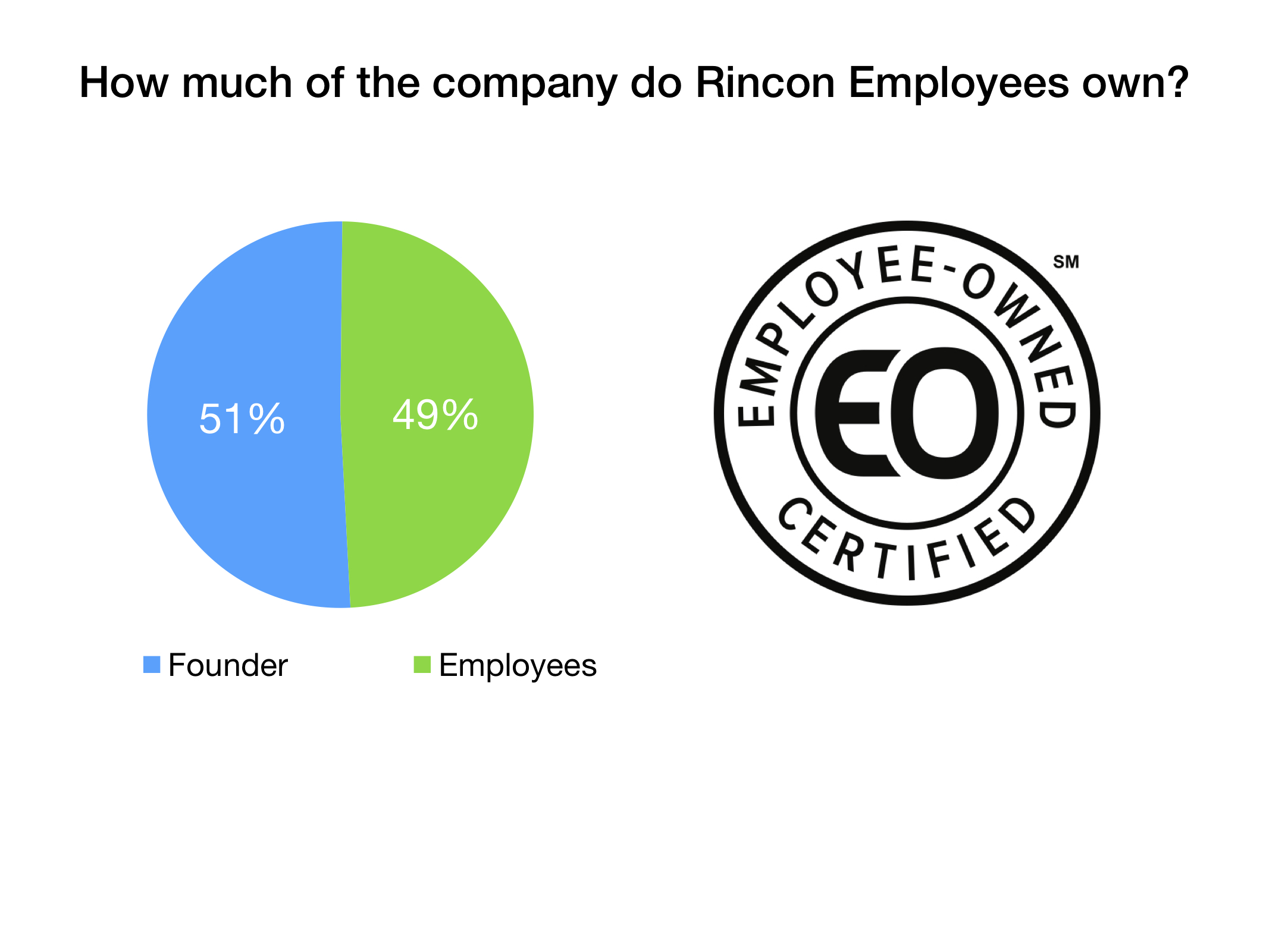 NOTE: 51% of the Company is owned by Mike Bartling, with his hispanic heritage and his majority ownership, Rincon is a  certified minority owned business .  The remaining 49% of the Company's shares are owned by the employees via an ESOP Trust.