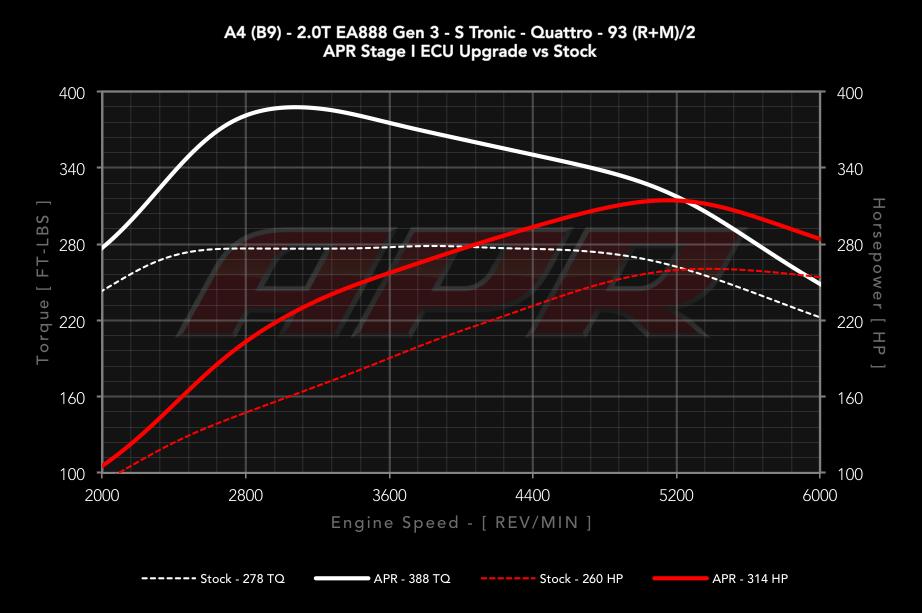 APR B9 A4 2.0T EA888 Gen 3 dyno graph.png