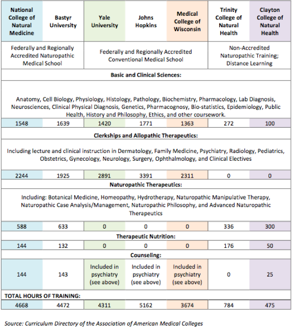 """ND curriculum vs. MD (and non-accredited """"naturopaths"""")"""