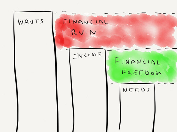 money management graph
