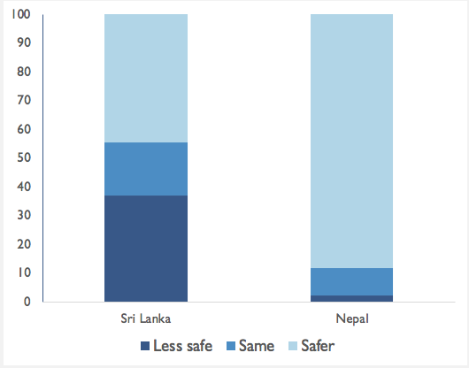 Figure 3. Perceived change of personal safety since the end of the war