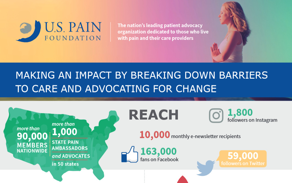 U.S. PAIN FOUNDATION 2016 PROMOTION
