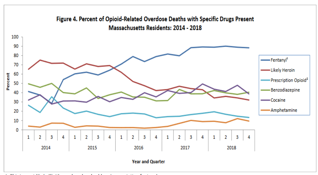 SOURCE: MASSACHUSETTS DEPARTMENT OF PUBLIC HEALTH
