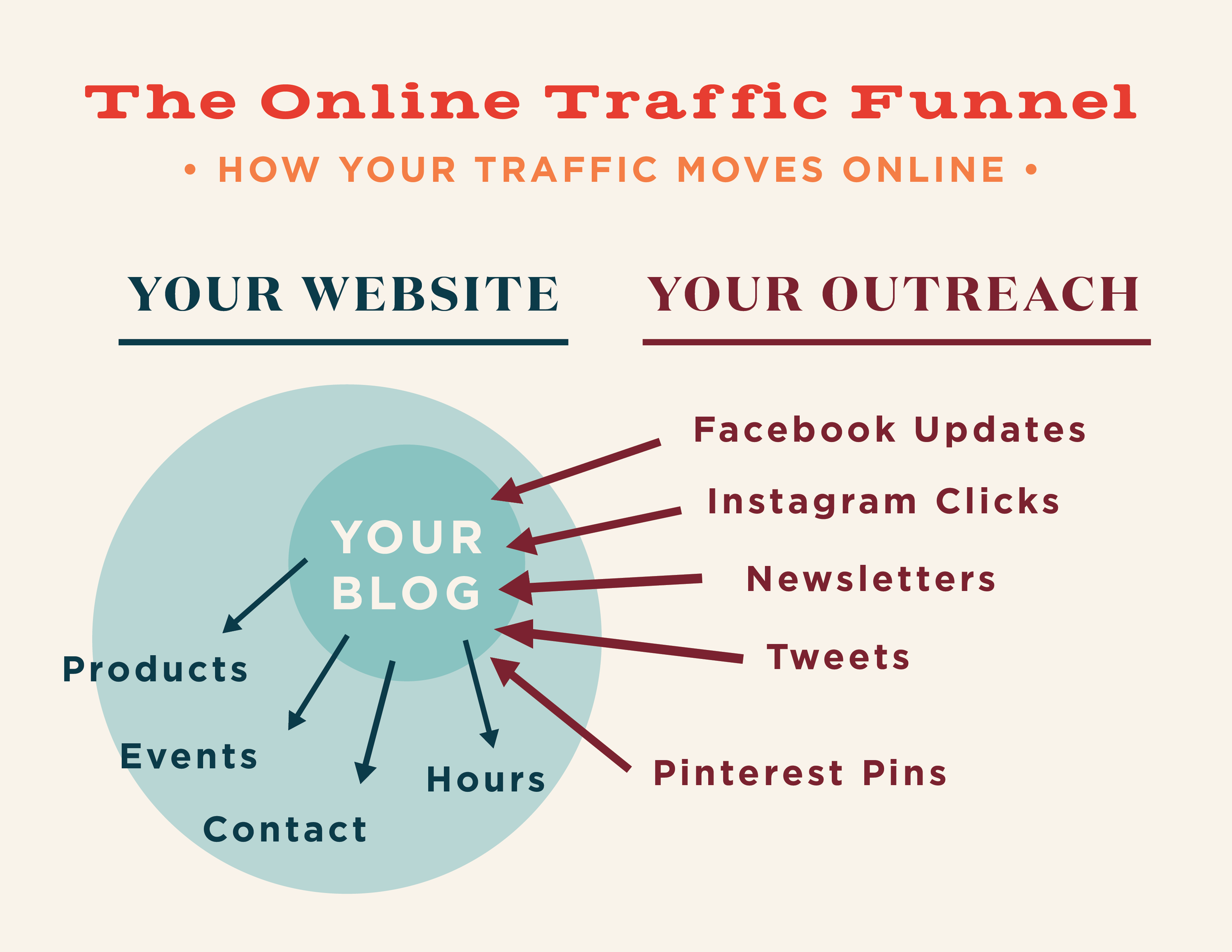 This online traffic funnel shows just how important blogging is for your web traffic: It should be the #1 point of contact for your customers' visits!