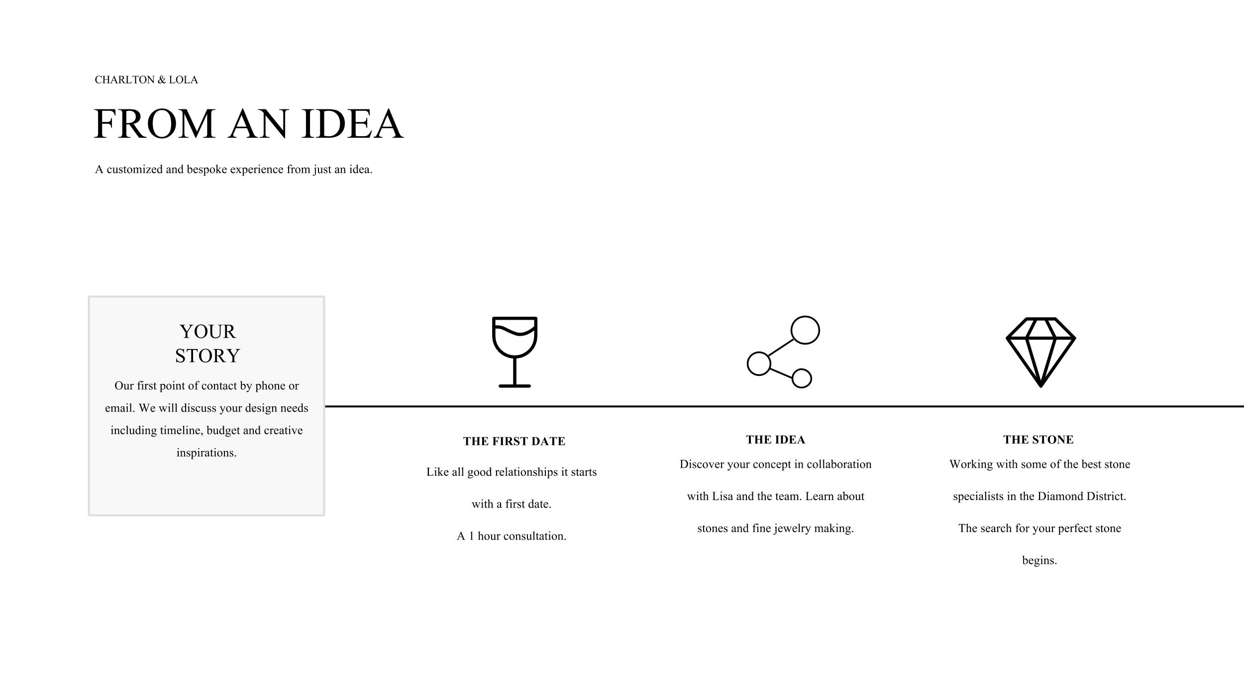 CHARLTON & LOLA Wedding Design Process