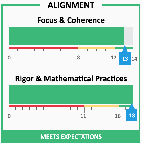 Image of EdReports alignment scoring