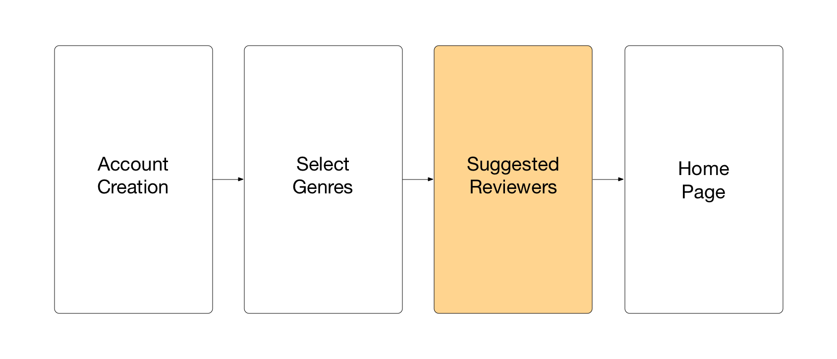 Abbreviated wireframe of the Goodreads onboarding sequence.