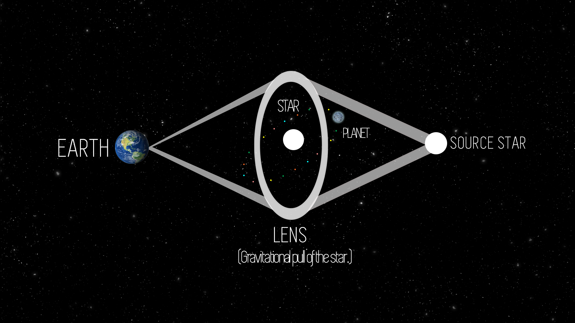 Einstein's gravitational microlensing.