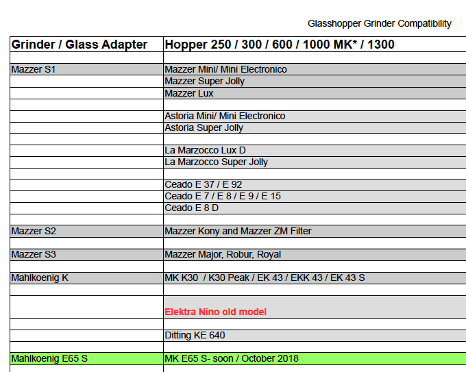 Detail/Excerpt of the Grinder Compatibility List -  Download