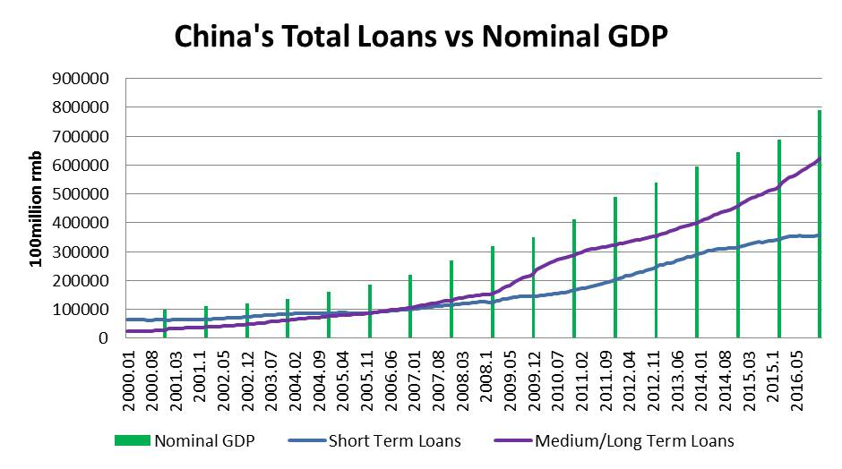 Figure 6, Sources: People's Bank of China, National Bureau of Statistics