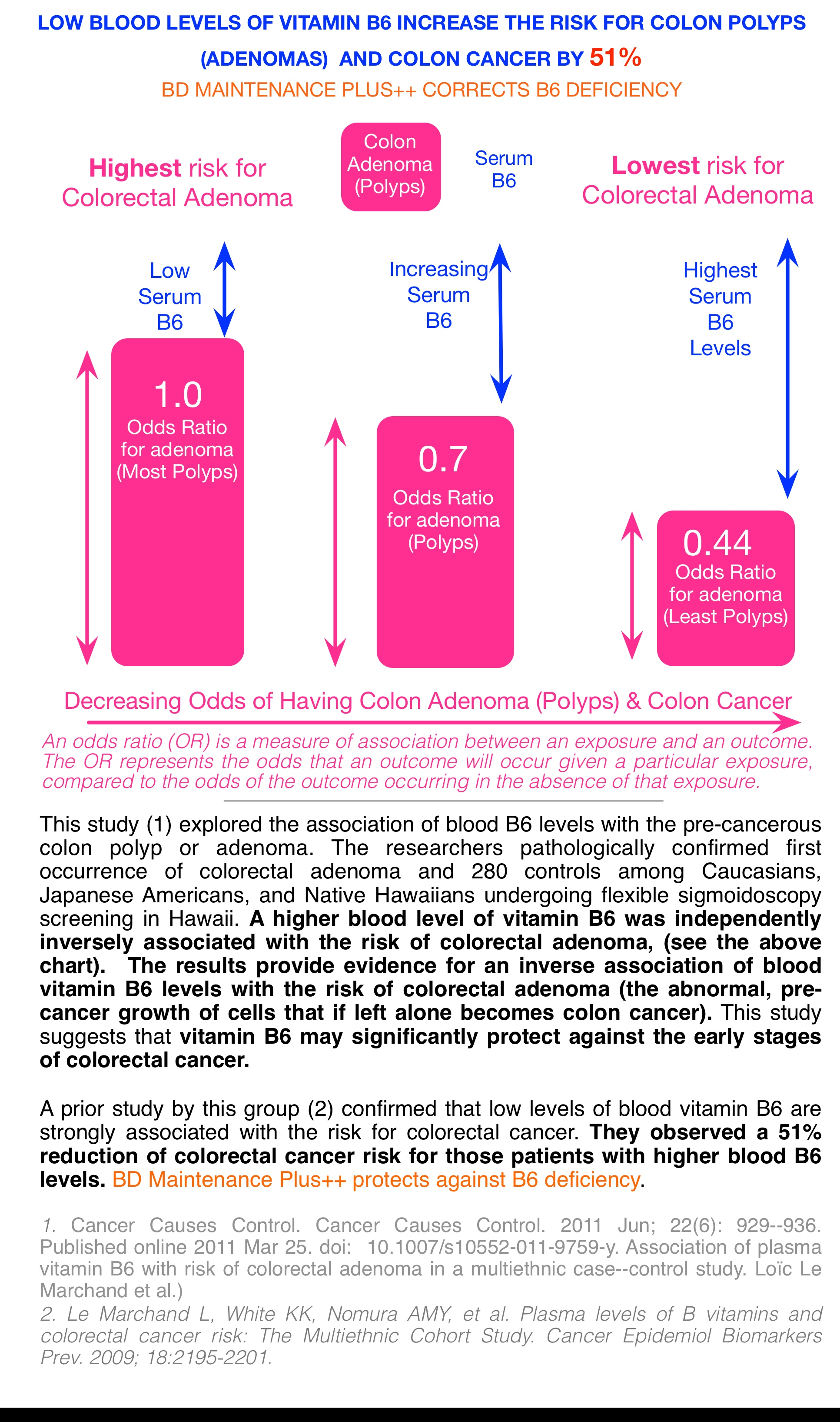 B6 Colon Cancer Risk.jpg