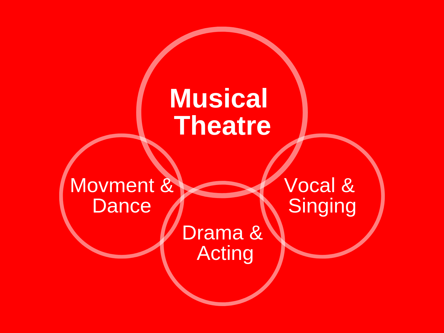 Core Classes- Musical Theatre.png