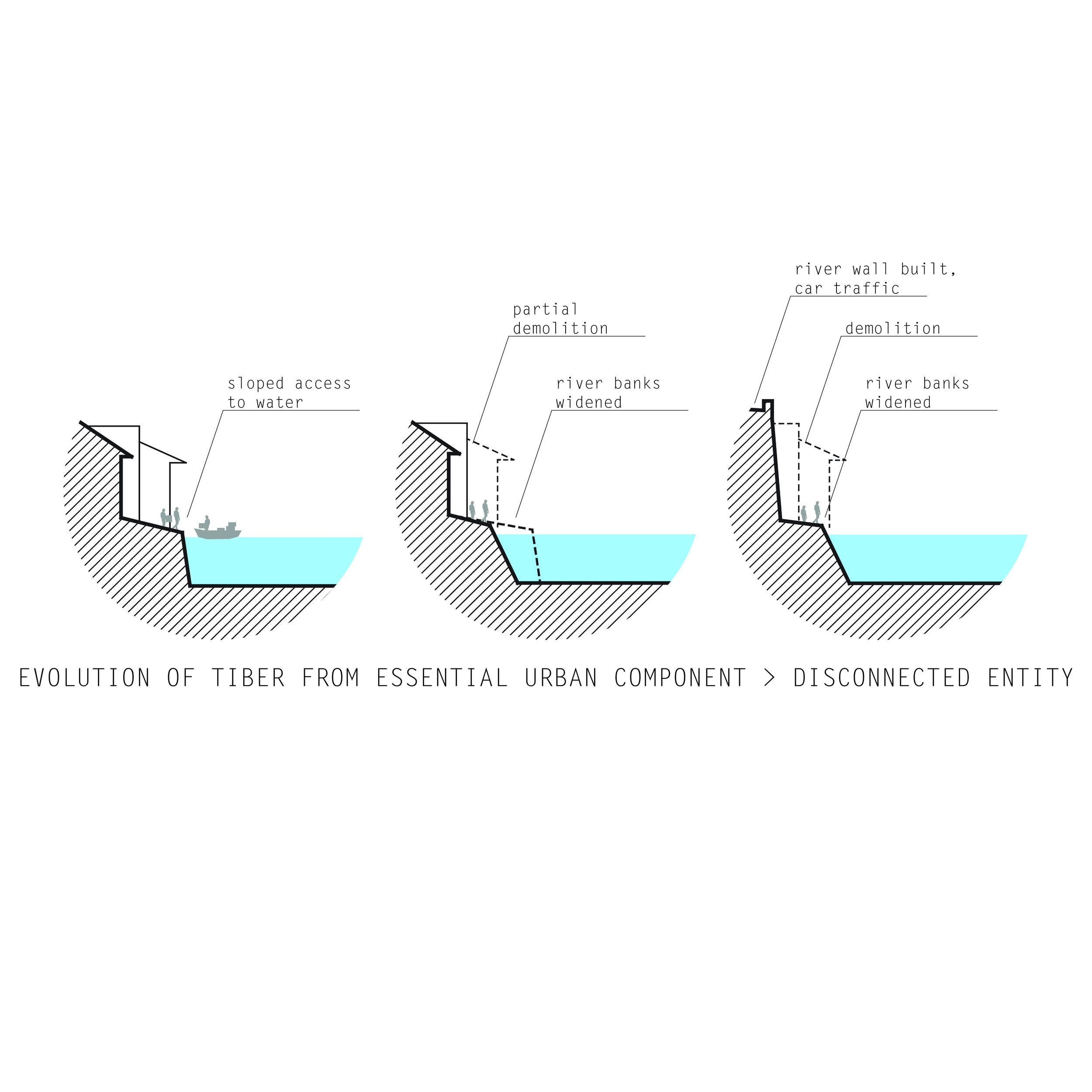 study: evolution of tiber river
