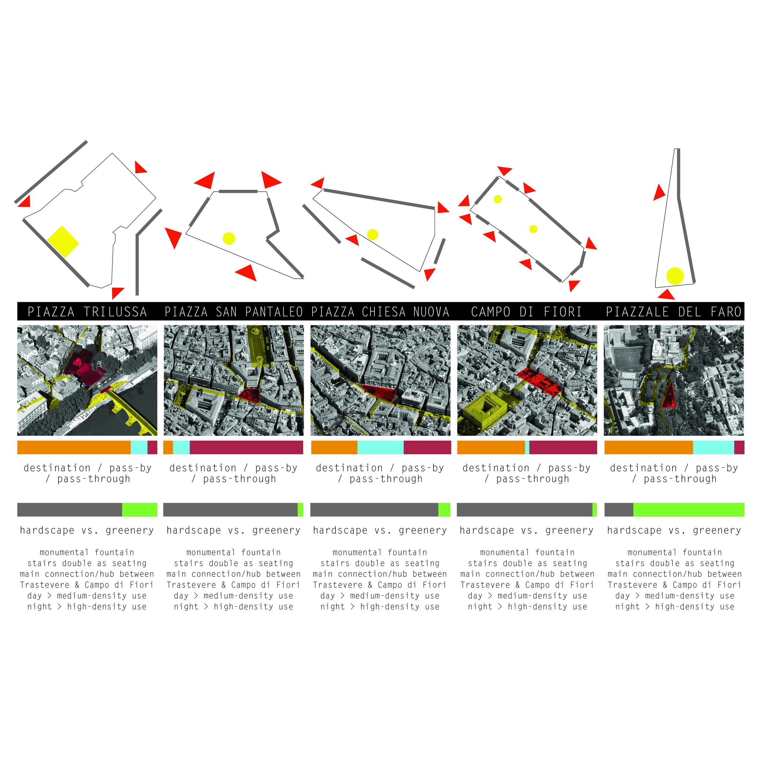 study: piazza typology analysis